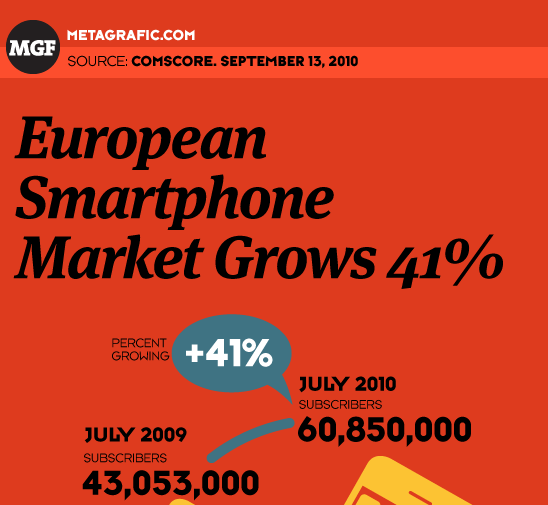 European Smartphone Market Grows 41% in Past Year 2