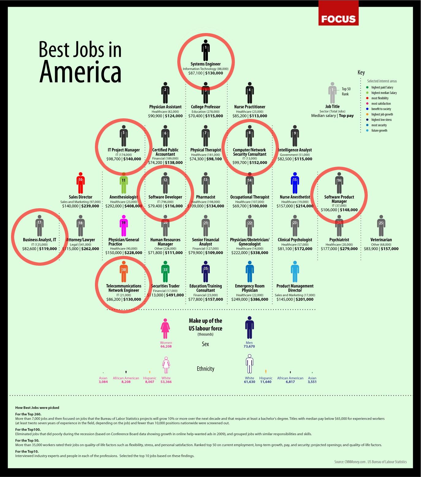 Best Jobs in America Infographics