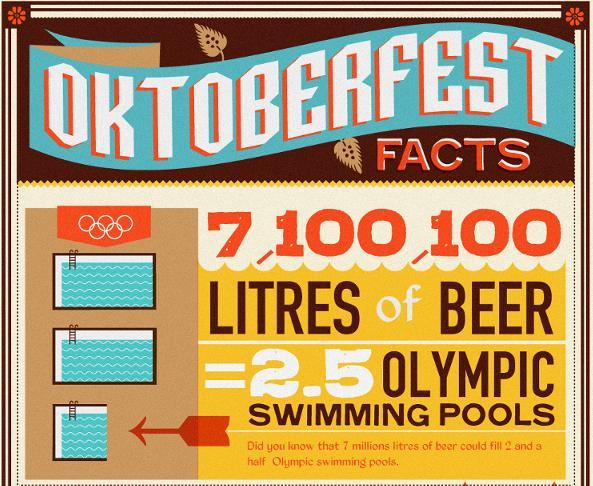 Oktoberfest Facts 13