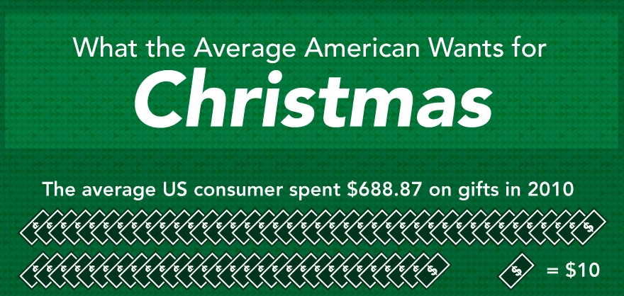 What Americans Want for Christmas 2011 5