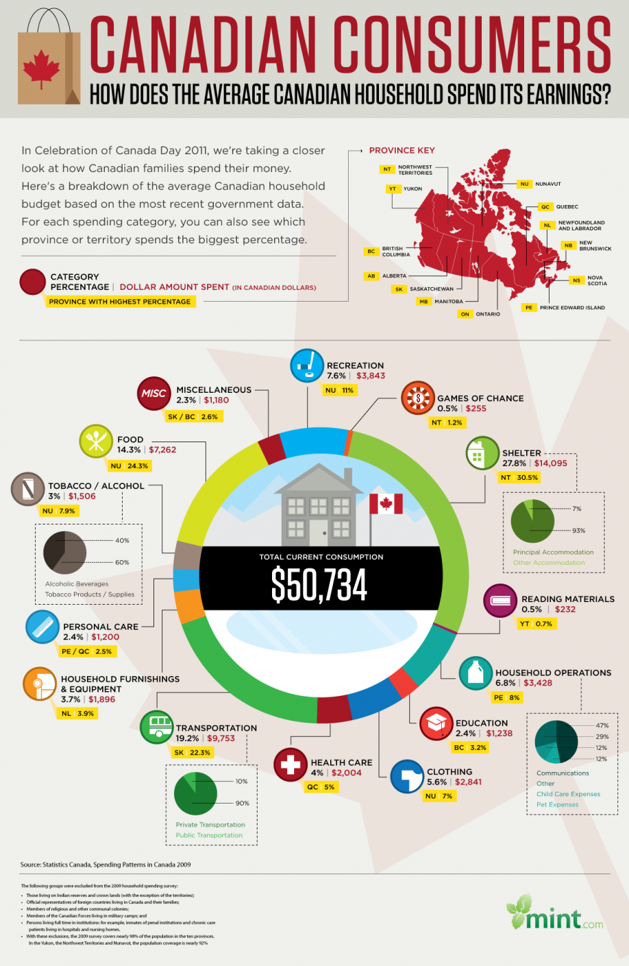 How Does The Average Canadian Household Spend Its Earnings?