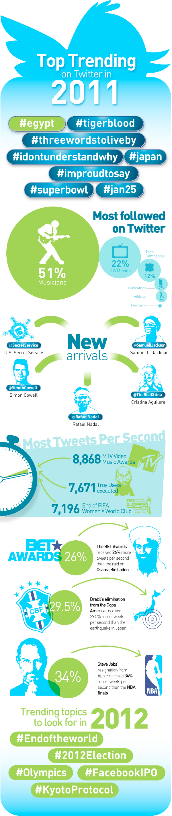 A Year in Twitter: Top Trends of 2011