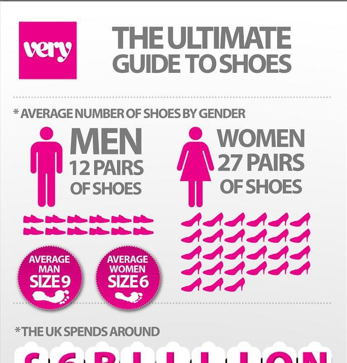 Interesting Facts About Shoes 4