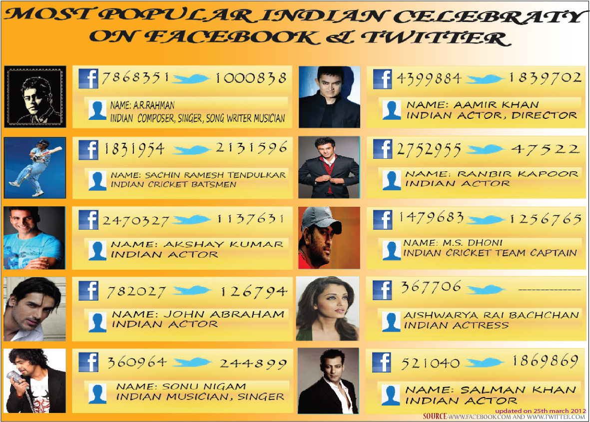 Most Popular Indian Celebrity on Social Network