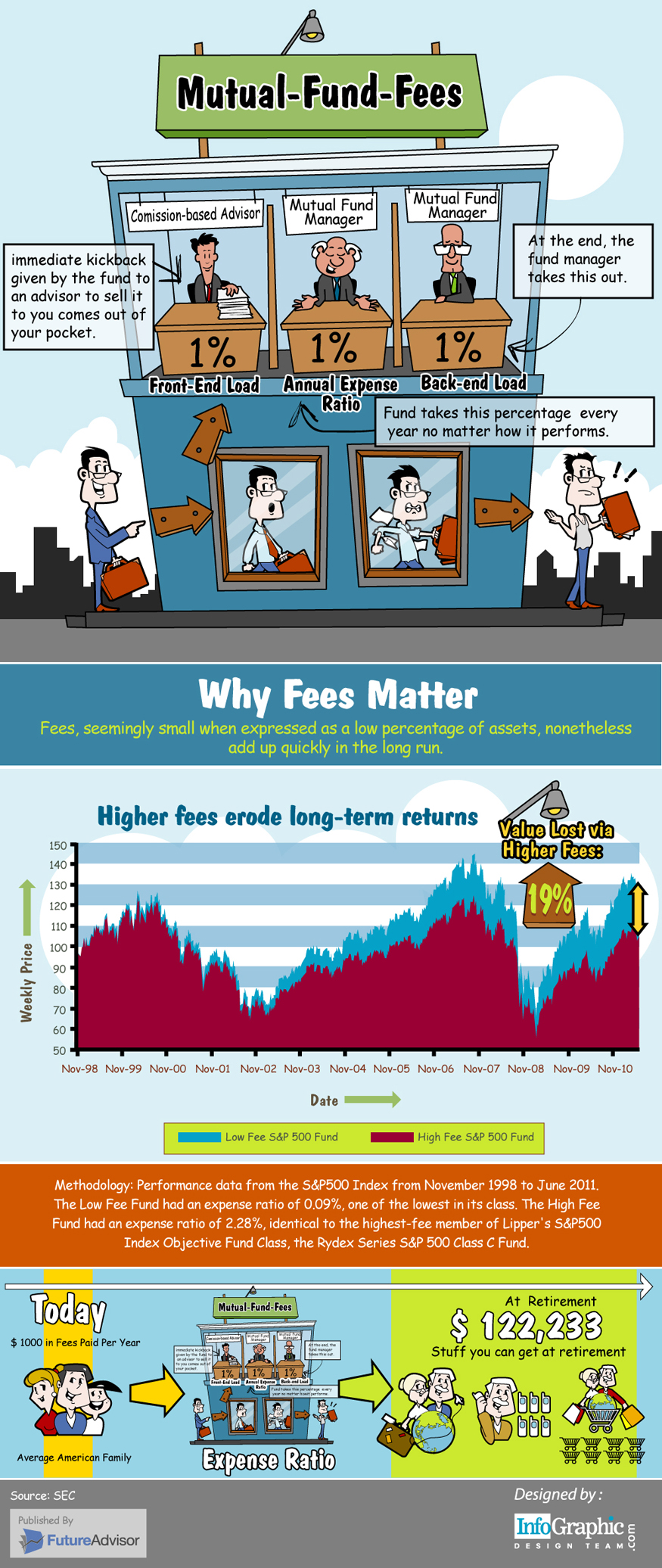Mutual Fund Infographic