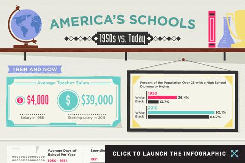 America's Schools in the 1950s vs. Today 14