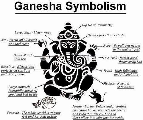 Ganesha Symbolism