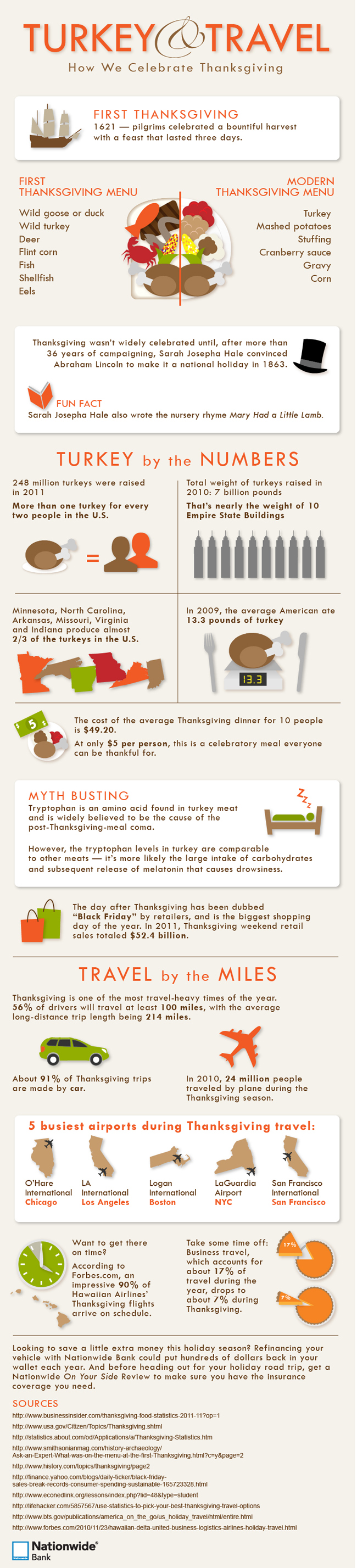 Thanksgiving Facts and Statistics