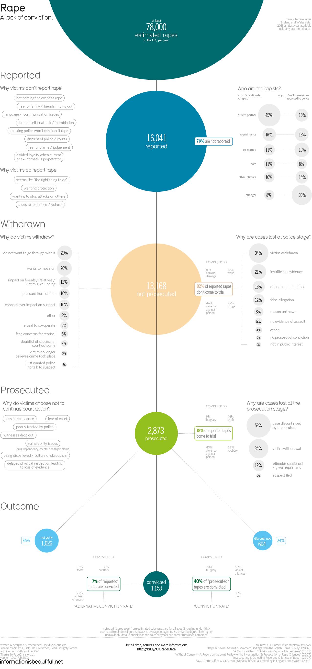 Rape Infographic