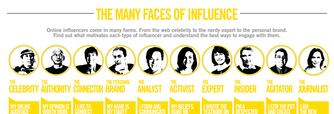 The Many Faces of Influence 2