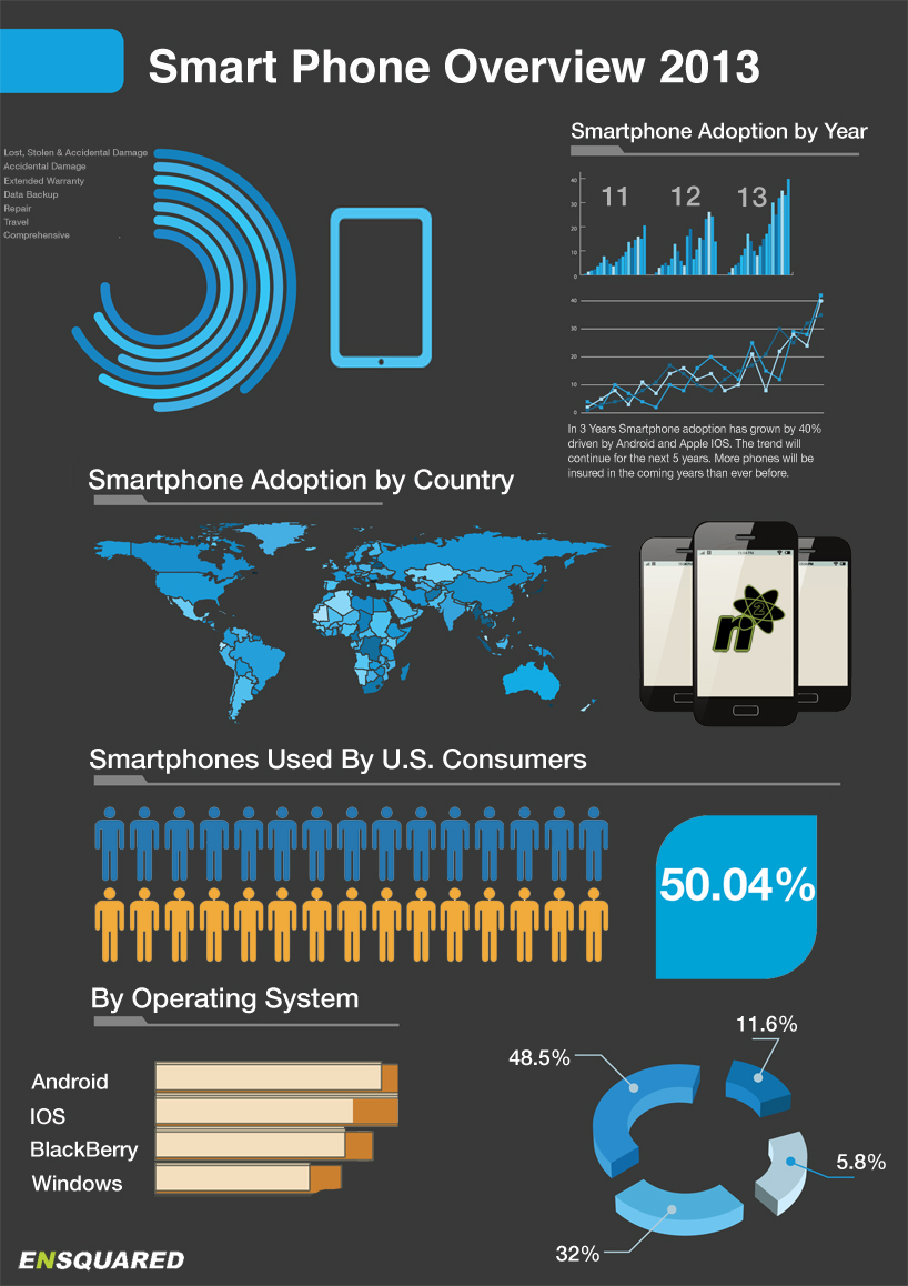 Smartphones in the USA Boom in the Last 3 Years