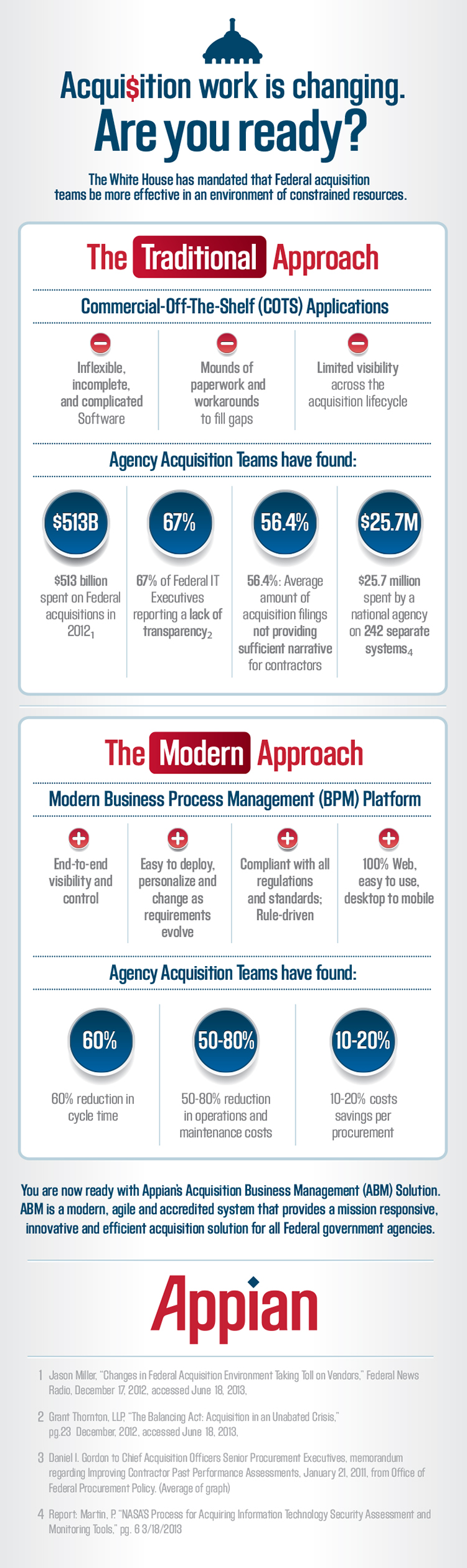 Acquisition Work Is Changing - Are You Ready?