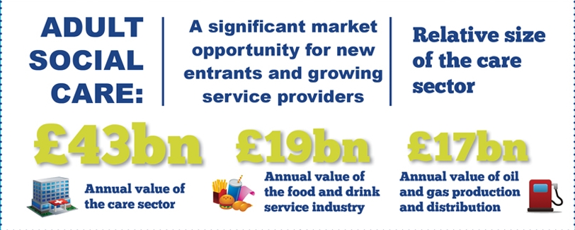 Adult Social Care Market