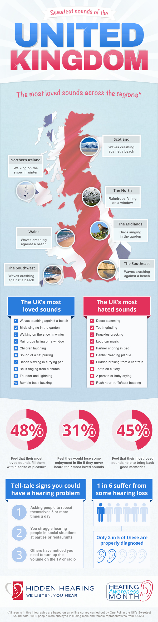 The UK's Favourite Sounds