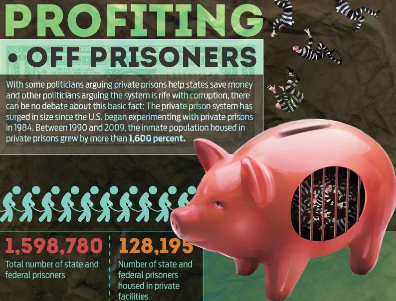 Profiting off Prisoners