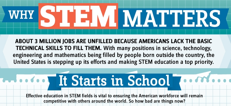 Why STEM Matters 8
