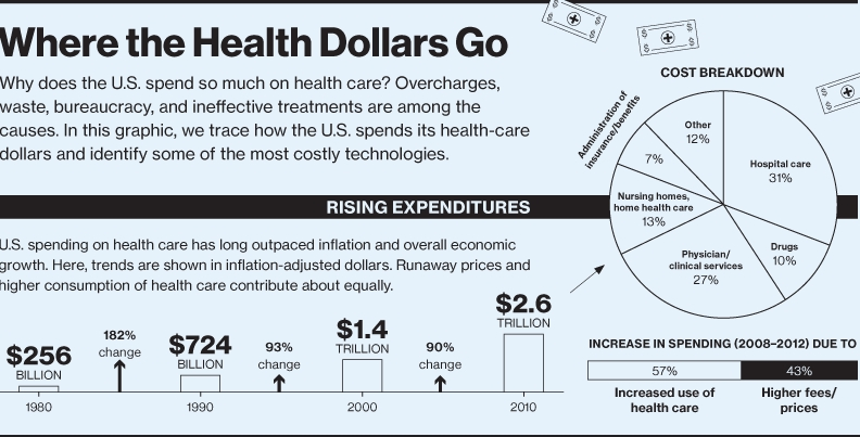 Health Care Costs and the Role of Technology 9