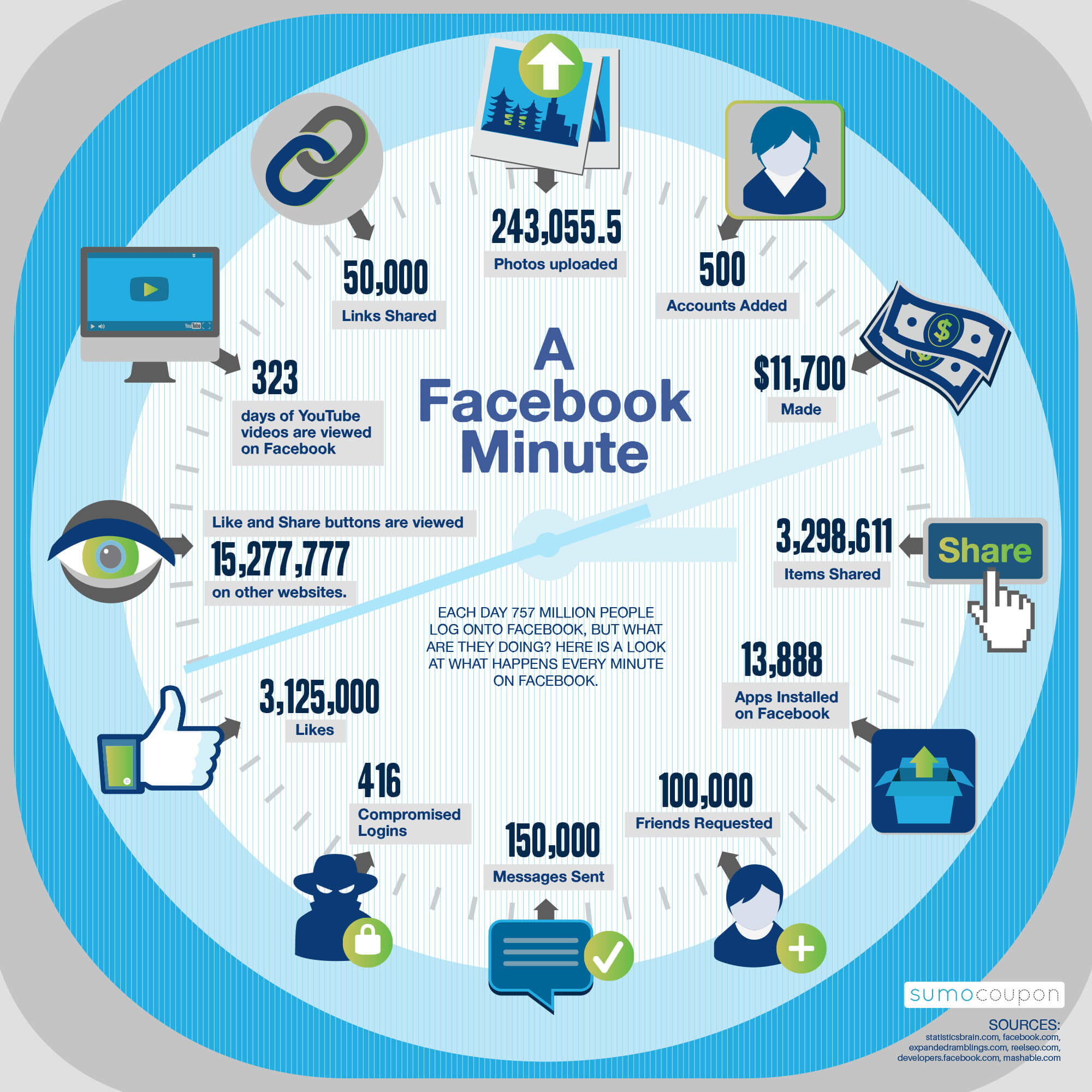 What Happens on Facebook in a Minute
