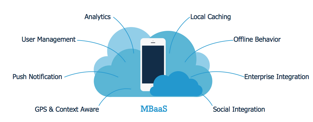 Building Mobile Apps with mBaaS