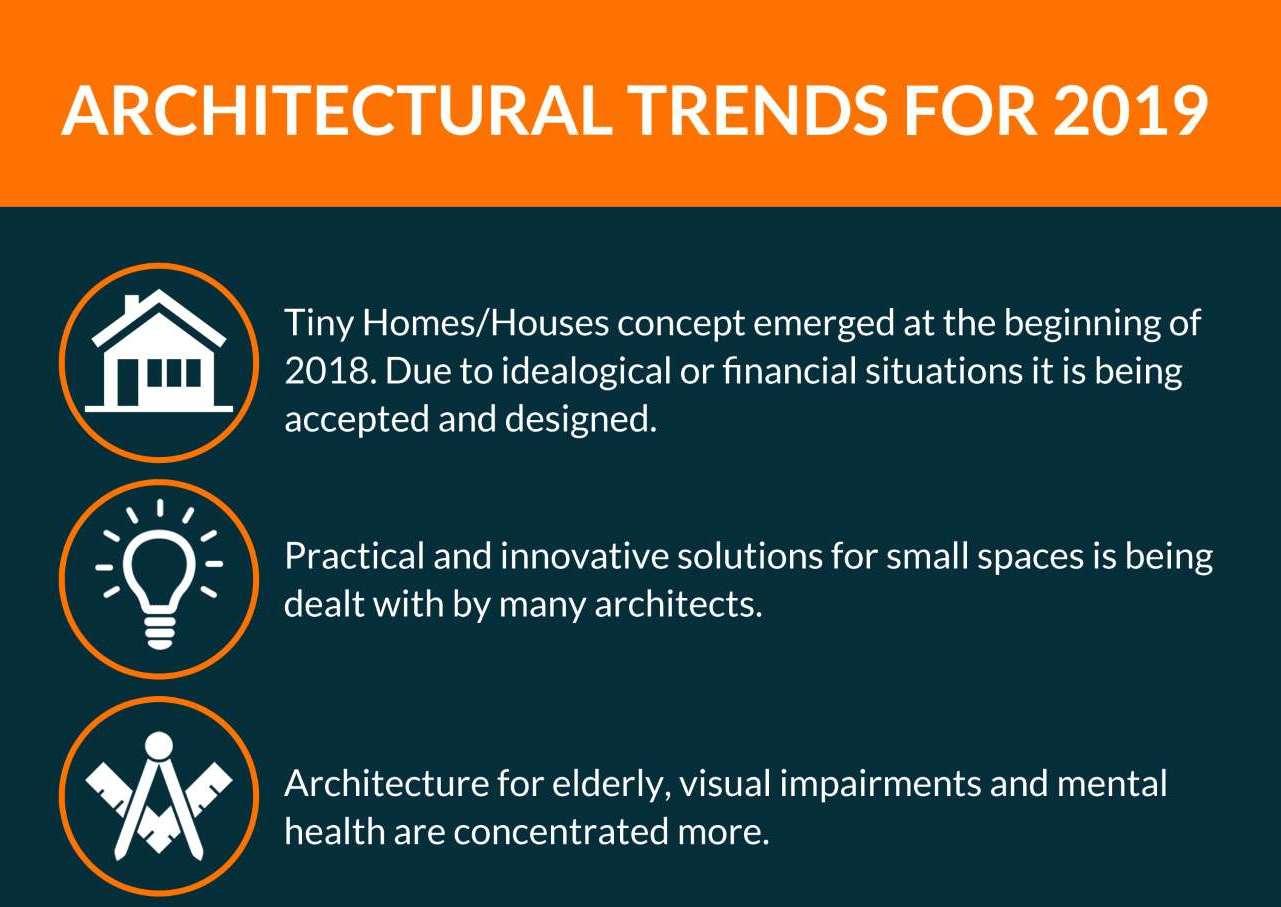 Architecture Trends