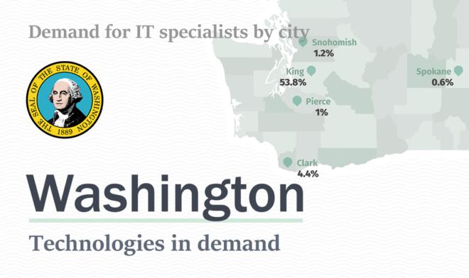 Software Development Technologies in Demand in Washington