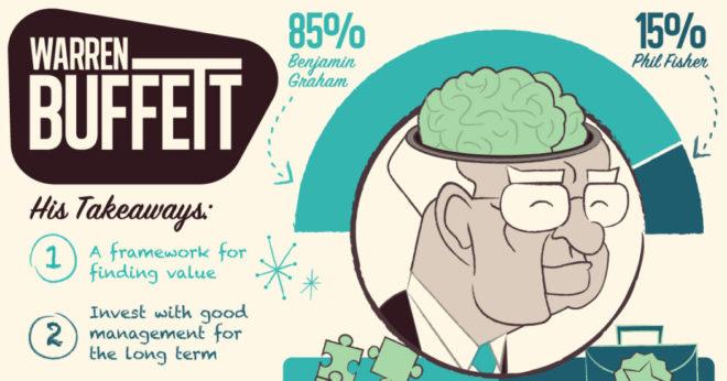 Warren Buffett Brain